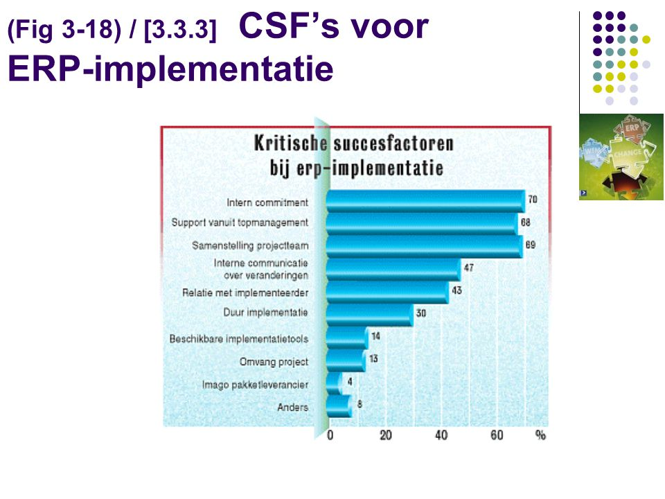 (Fig 3-18) / [3.3.3] CSF's voor ERP-implementatie
